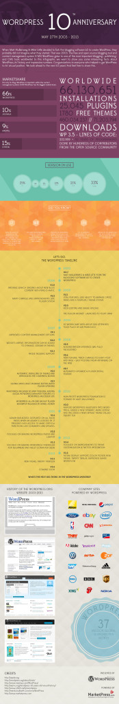 wordpress 10 anys aniversari infografia per marketpresscom